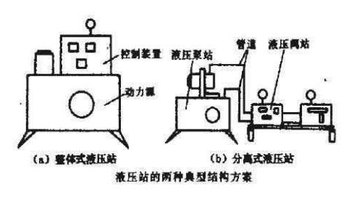 液压站的总体结构方案及选用